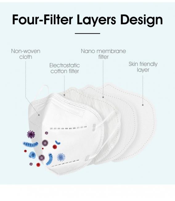 Respirátory KN95 (FFP2/N95) 4-vrstvové, bez výdychového ventilu, 10 ks